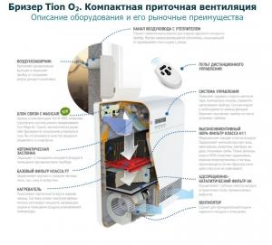 Бризер Tion O2 MAC